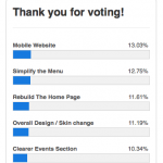 Voting Results From Label's Website Poll