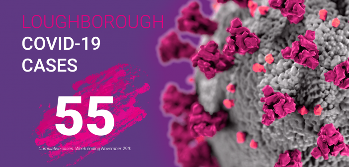 image of the coronavirus with the text 'Loughborough COVID-19 Cases, 55' on a purple background