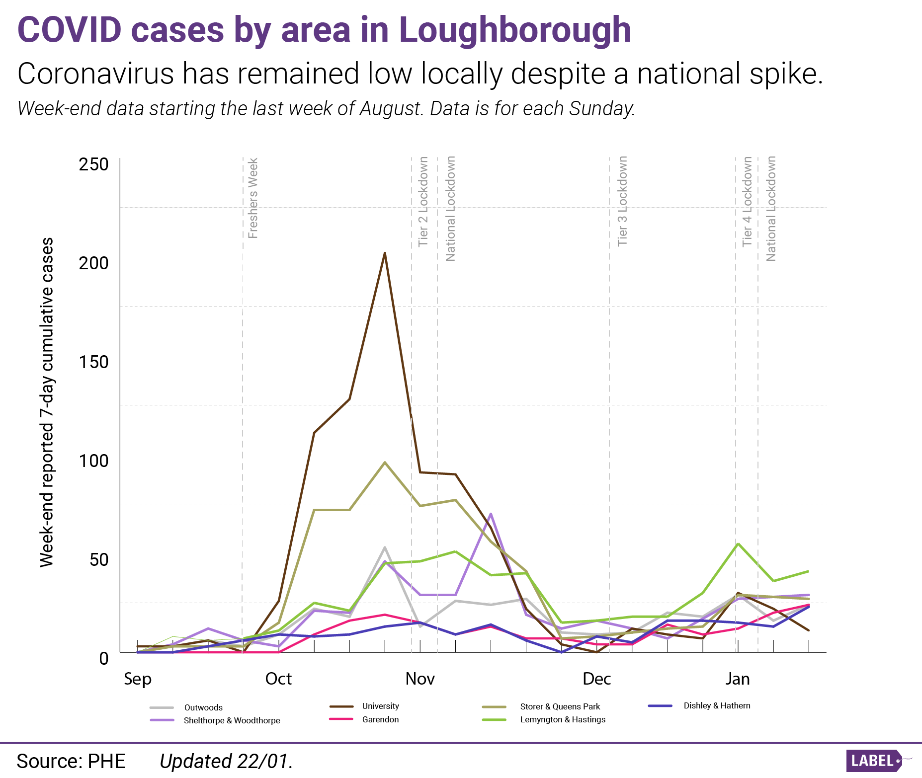 Graph showing the growth of COVID-19 cases in Loughborough by MSOA