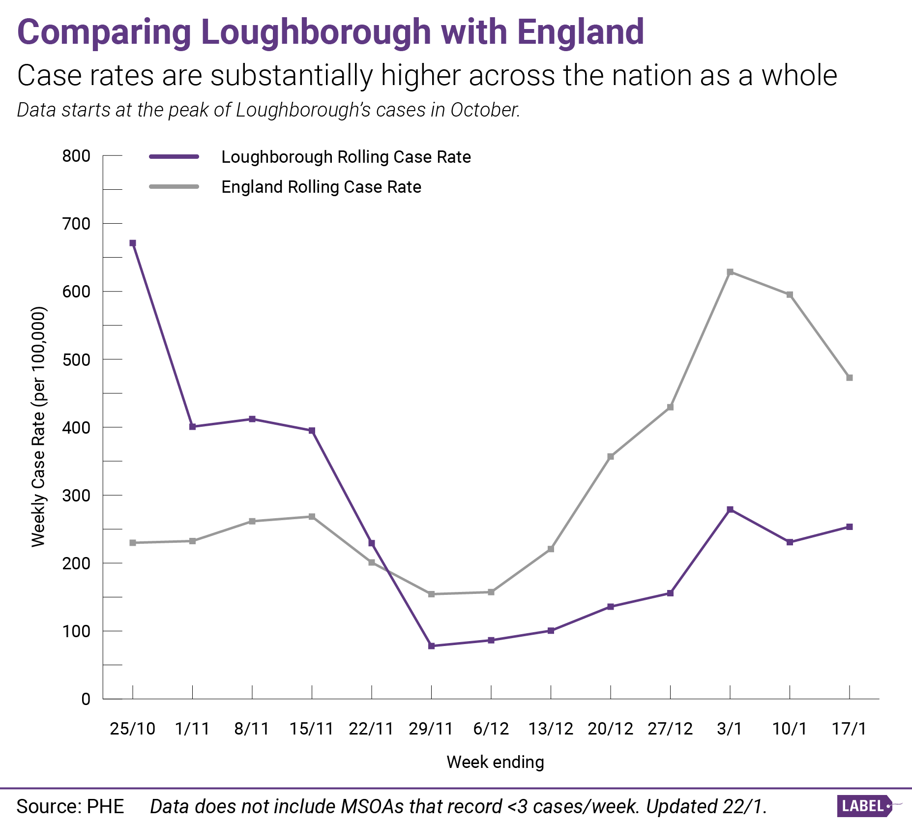 Graph showing the growth of COVID-19 cases in Loughborough compared to England as a whole