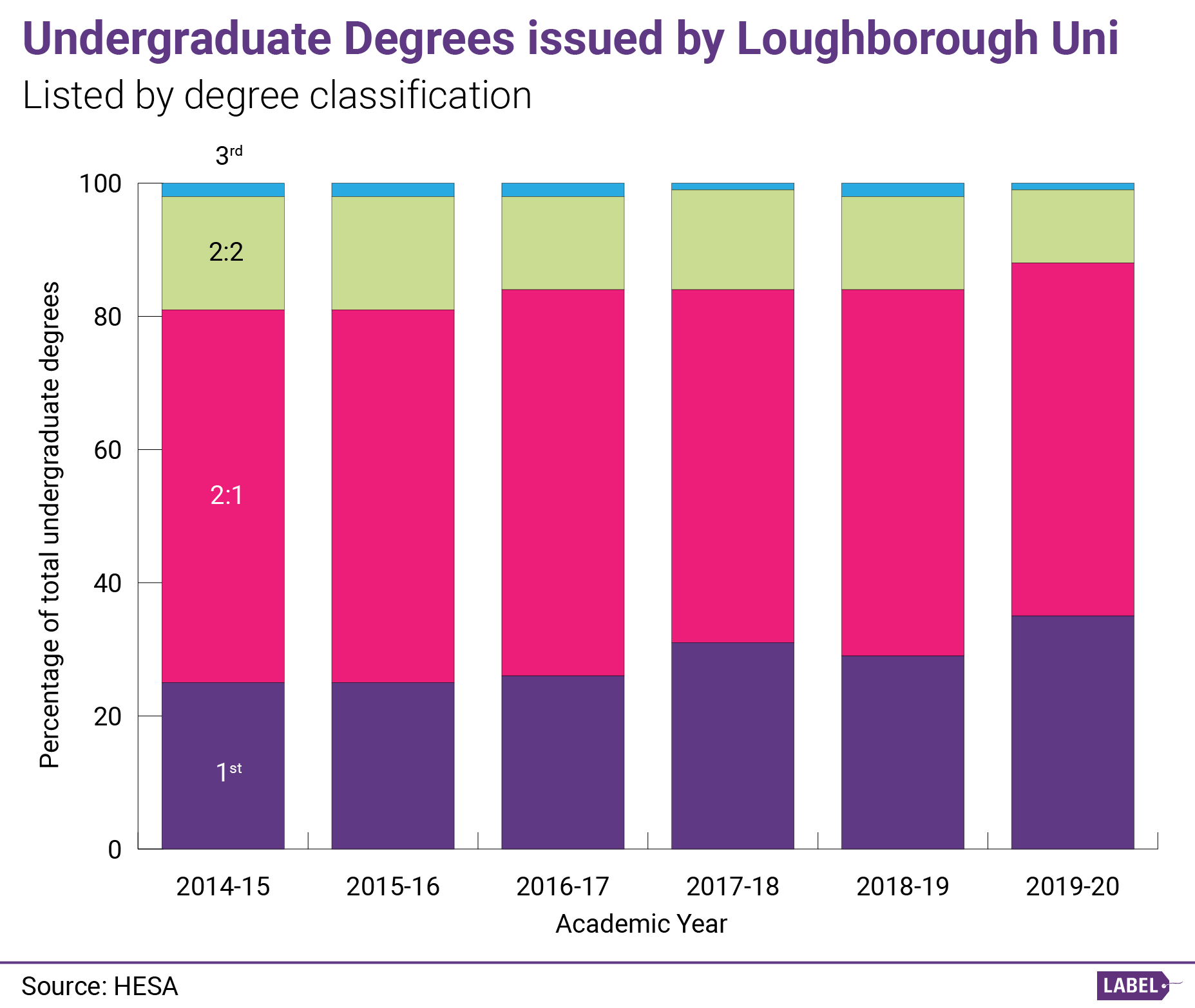 Graph showing undergraduate degrees issued by Loughborough University from 2015 to 2020. Data also in table form below.